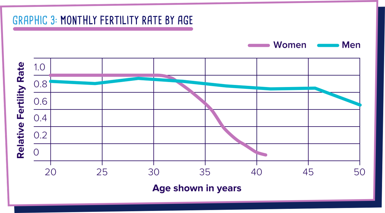 Monthly fertility rate by age